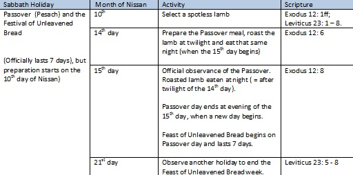 Passover-Observed